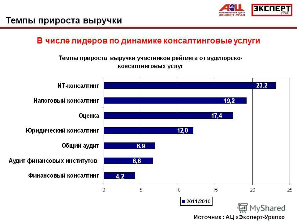 Темпы прироста выручки В числе лидеров по динамике консалтинговые услуги Источник : АЦ «Эксперт-Урал»»