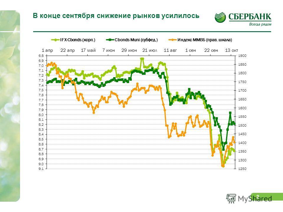 2 В конце сентября снижение рынков усилилось
