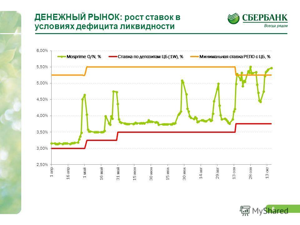 6 ДЕНЕЖНЫЙ РЫНОК: рост ставок в условиях дефицита ликвидности