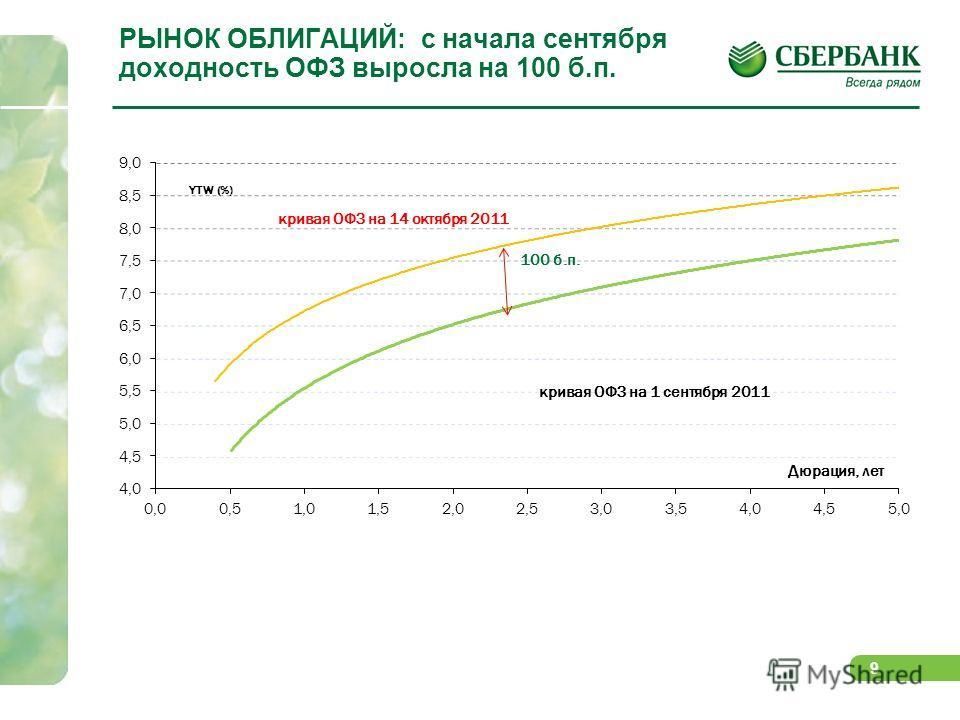 9 РЫНОК ОБЛИГАЦИЙ: с начала сентября доходность ОФЗ выросла на 100 б.п. 100 б.п.