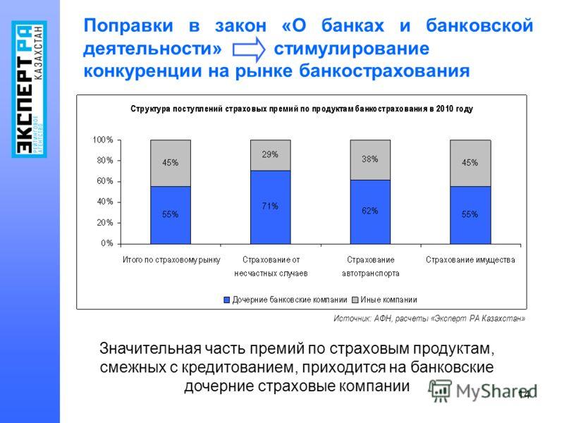 14 Поправки в закон «О банках и банковской деятельности» стимулирование конкуренции на рынке банкострахования Источник: АФН, расчеты «Эксперт РА Казахстан» Значительная часть премий по страховым продуктам, смежных с кредитованием, приходится на банко