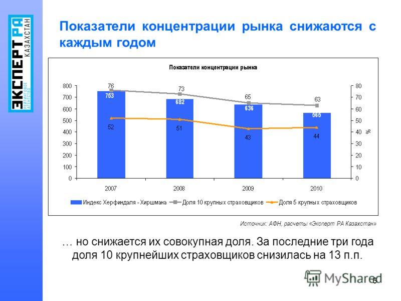 6 Показатели концентрации рынка снижаются с каждым годом Источник: АФН, расчеты «Эксперт РА Казахстан» … но снижается их совокупная доля. За последние три года доля 10 крупнейших страховщиков снизилась на 13 п.п.