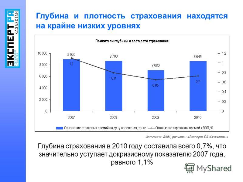 7 Глубина и плотность страхования находятся на крайне низких уровнях Источник: АФН, расчеты «Эксперт РА Казахстан» Глубина страхования в 2010 году составила всего 0,7%, что значительно уступает докризисному показателю 2007 года, равного 1,1%