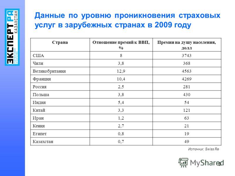 8 Данные по уровню проникновения страховых услуг в зарубежных странах в 2009 году СтранаОтношение премий к ВВП, % Премии на душу населения, долл США83743 Чили3,8368 Великобритания12,94563 Франция10,44269 Россия2,5281 Польша3,8430 Индия5,454 Китай3,31