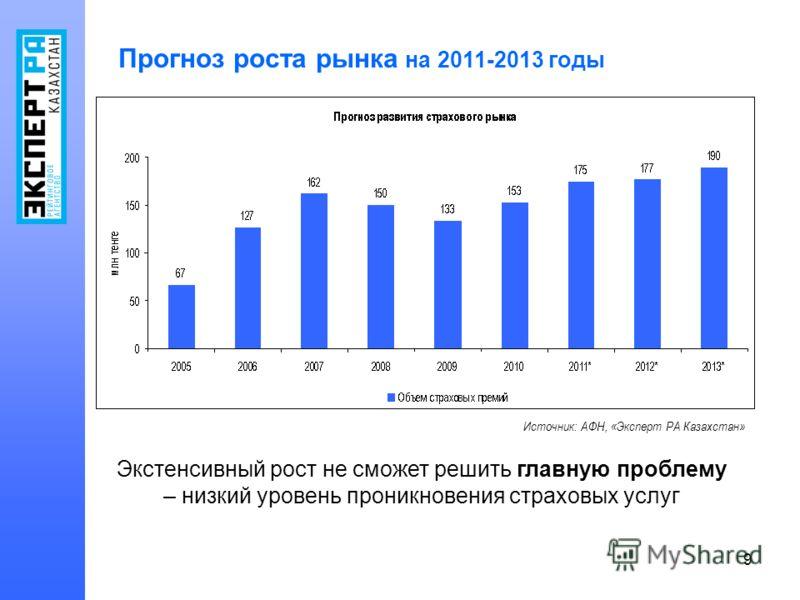 9 Прогноз роста рынка на 2011-2013 годы Источник: АФН, «Эксперт РА Казахстан» Экстенсивный рост не сможет решить главную проблему – низкий уровень проникновения страховых услуг