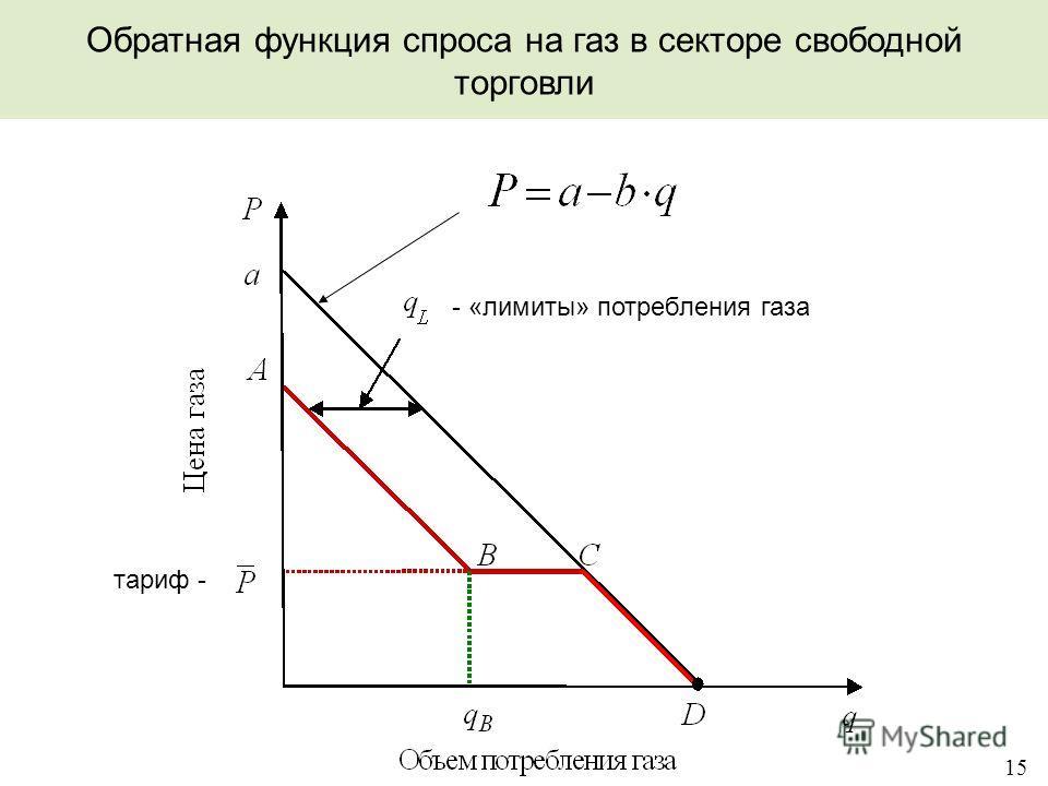 15 Обратная функция спроса на газ в секторе свободной торговли - «лимиты» потребления газа тариф -