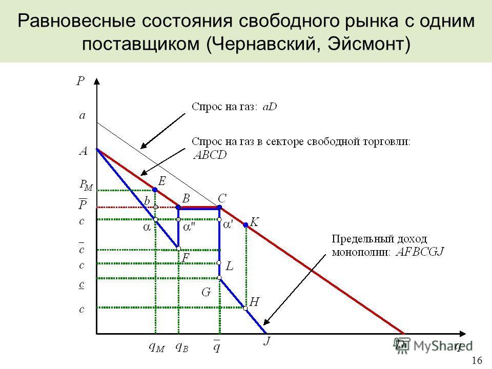 16 Равновесные состояния свободного рынка с одним поставщиком (Чернавский, Эйсмонт)
