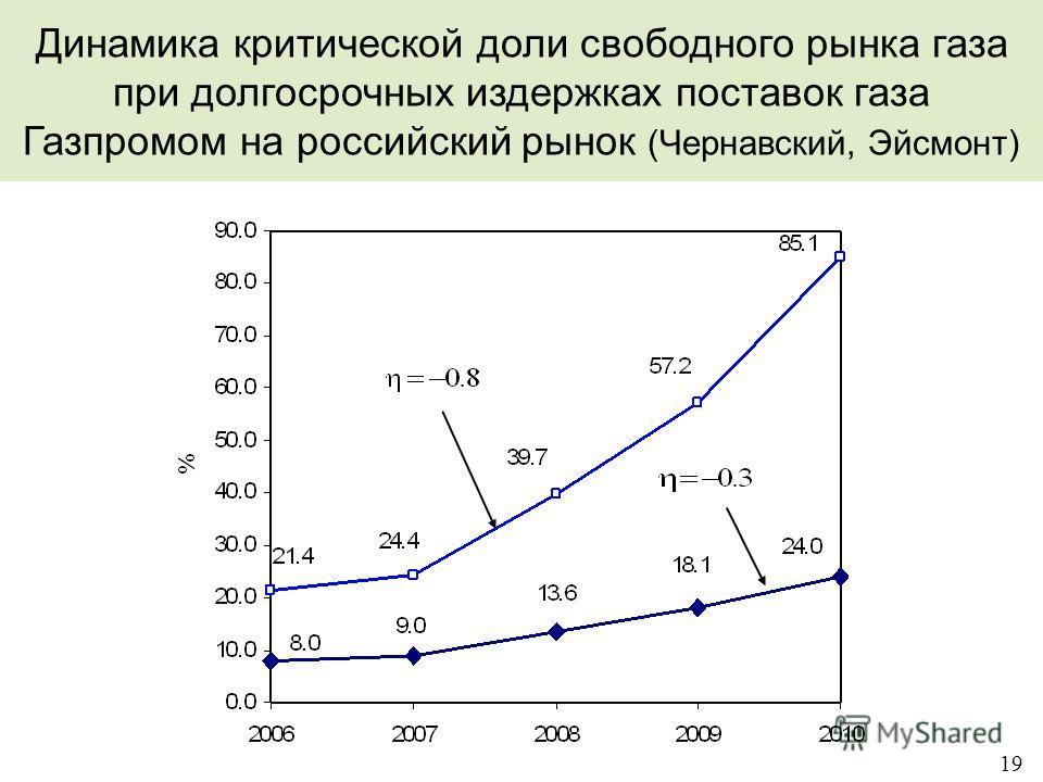 19 Динамика критической доли свободного рынка газа при долгосрочных издержках поставок газа Газпромом на российский рынок (Чернавский, Эйсмонт)
