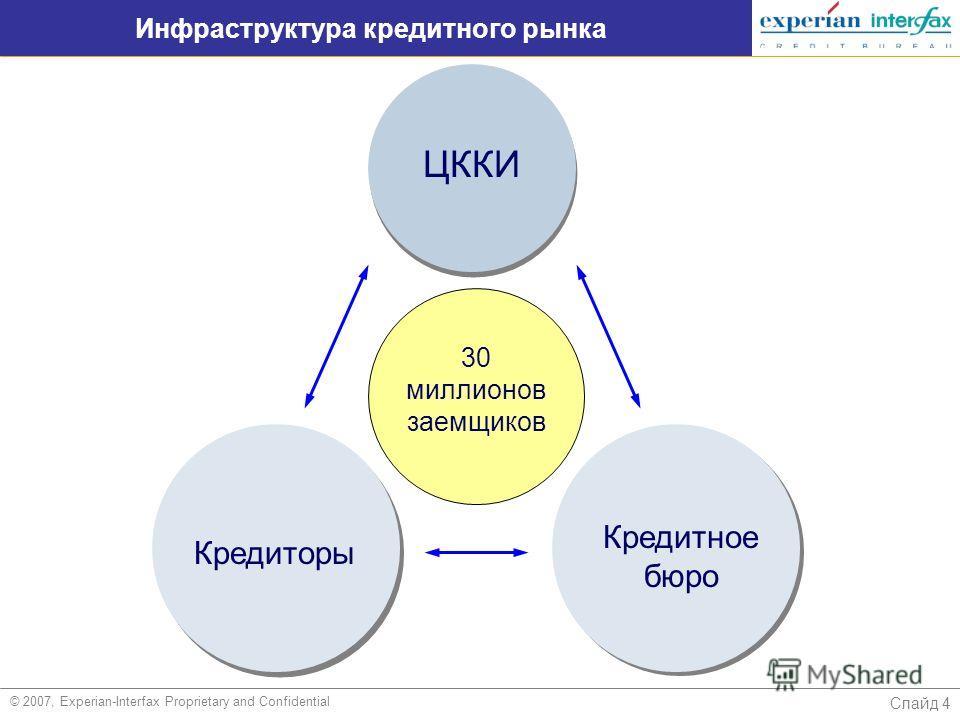 Слайд 4 Инфраструктура кредитного рынка © 2007, Experian-Interfax Proprietary and Confidential ЦККИ Кредиторы Кредитное бюро 30 миллионов заемщиков