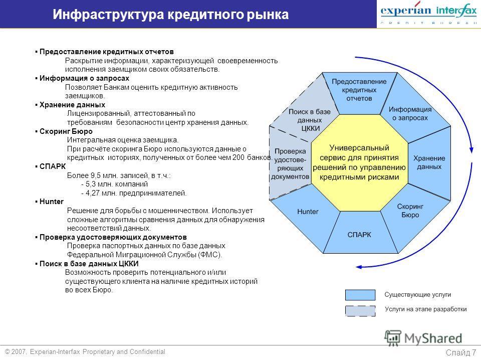 Слайд 7 Инфраструктура кредитного рынка © 2007, Experian-Interfax Proprietary and Confidential Предоставление кредитных отчетов Раскрытие информации, характеризующей своевременность исполнения заемщиком своих обязательств. Информация о запросах Позво
