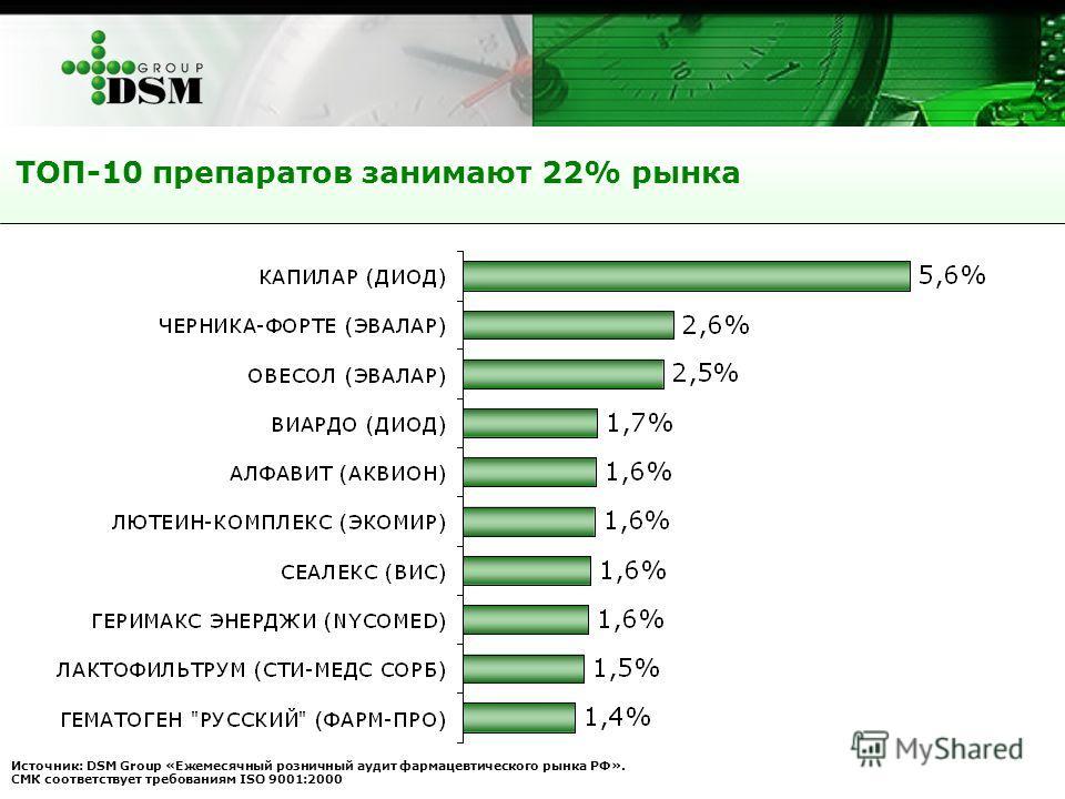 ТОП-10 препаратов занимают 22% рынка Источник: DSM Group «Ежемесячный розничный аудит фармацевтического рынка РФ». СМК соответствует требованиям ISO 9001:2000