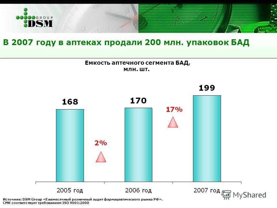 В 2007 году в аптеках продали 200 млн. упаковок БАД Источник: DSM Group «Ежемесячный розничный аудит фармацевтического рынка РФ». СМК соответствует требованиям ISO 9001:2000 Емкость аптечного сегмента БАД, млн. шт.