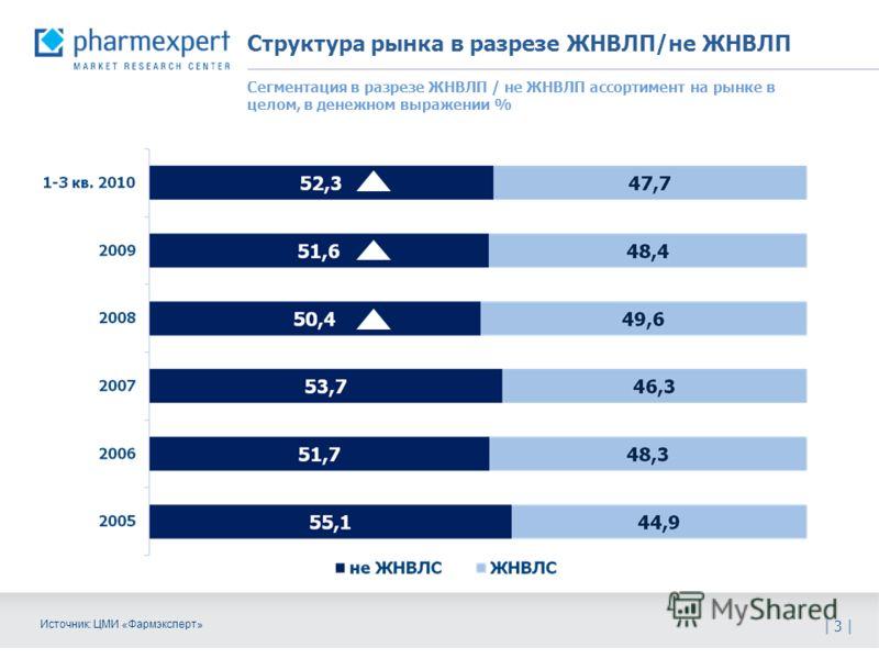 Структура рынка в разрезе ЖНВЛП/не ЖНВЛП | 3 | Источник: ЦМИ «Фармэксперт» Сегментация в разрезе ЖНВЛП / не ЖНВЛП ассортимент на рынке в целом, в денежном выражении %