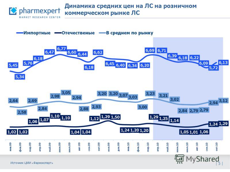 Динамика средних цен на ЛС на розничном коммерческом рынке ЛС | 5 | Источник: ЦМИ «Фармэксперт»