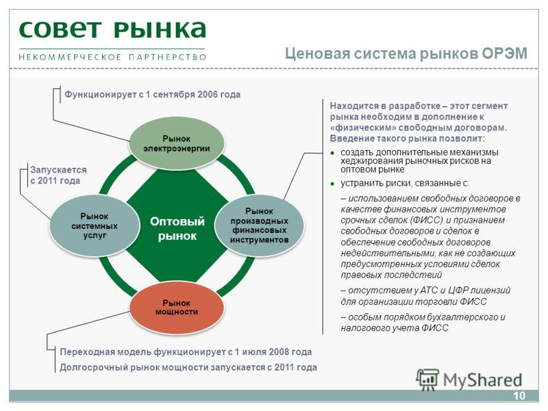 Ценовая система рынков ОРЭМ Рынок электроэнергии Рынок производных финансовых инструментов Рынок мощности Рынок системных услуг Оптовый рынок Функционирует с 1 сентября 2006 года Переходная модель функционирует с 1 июля 2008 года Долгосрочный рынок м