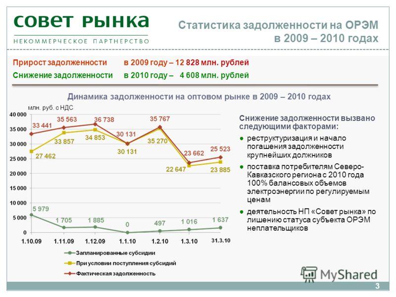 Статистика задолженности на ОРЭМ в 2009 – 2010 годах Прирост задолженности в 2009 году – 12 828 млн. рублей Снижение задолженности в 2010 году – 4 608 млн. рублей млн. руб. с НДС Динамика задолженности на оптовом рынке в 2009 – 2010 годах Снижение за