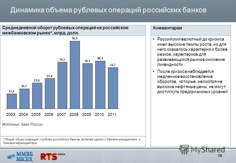 Динамика объема рублевых операций российских банков Среднедневной оборот рублевых операций на российском межбанковском рынке*, млрд. долл. Российский валютный до кризиса имел высокие темпы роста, но для него оказалось характерно и более резкое, харак