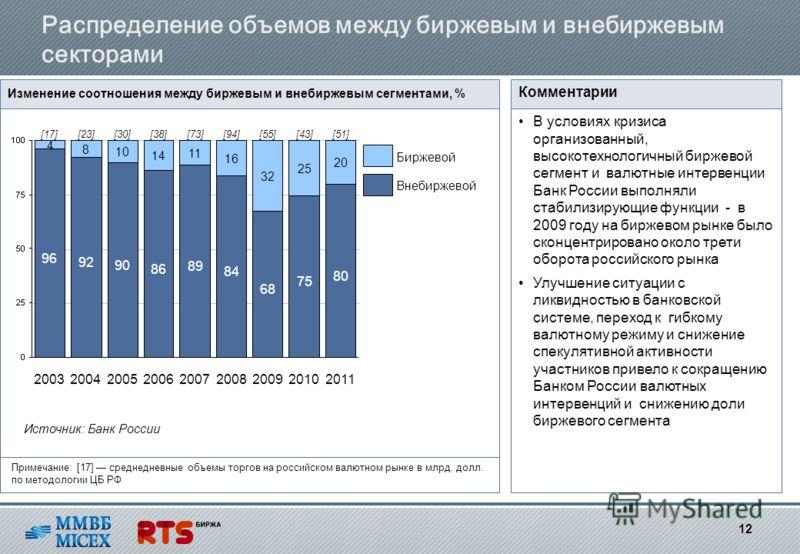 Распределение объемов между биржевым и внебиржевым секторами Изменение соотношения между биржевым и внебиржевым сегментами, % В условиях кризиса организованный, высокотехнологичный биржевой сегмент и валютные интервенции Банк России выполняли стабили