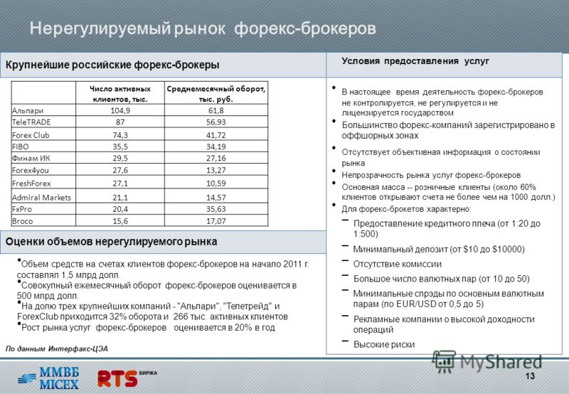 Нерегулируемый рынок форекс-брокеров Крупнейшие российские форекс-брокеры В настоящее время деятельность форекс-брокеров не контролируется, не регулируется и не лицензируется государством Большинство форекс-компаний зарегистрировано в оффшорных зонах