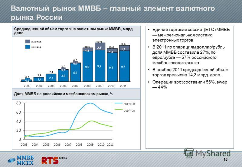 Валютный рынок ММВБ – главный элемент валютного рынка России Среднедневной объем торгов на валютном рынке ММВБ, млрд долл. Единая торговая сессия (ЕТС) ММВБ межрегиональная система электронных торгов В 2011 по операциям доллар/рубль доля ММВБ состави
