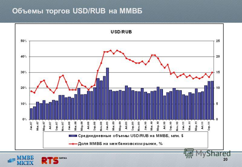 Объемы торгов USD/RUB на ММВБ 20