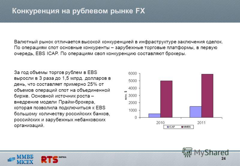 Конкуренция на рублевом рынке FX Валютный рынок отличается высокой конкуренцией в инфраструктуре заключения сделок. По операциям спот основные конкуренты – зарубежные торговые платформы, в первую очередь, EBS ICAP. По операциям своп конкуренцию соста