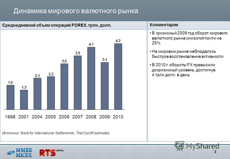 Глобальный рынок forex торговые системы форекс с чемпионата 2011 года