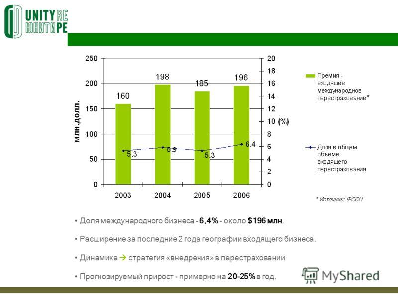 Доля международного бизнеса – 6,4% - около $196 млн. Расширение за последние 2 года географии входящего бизнеса. Динамика стратегия «внедрения» в перестраховании Прогнозируемый прирост - примерно на 20-25% в год. * * Источник: ФССН