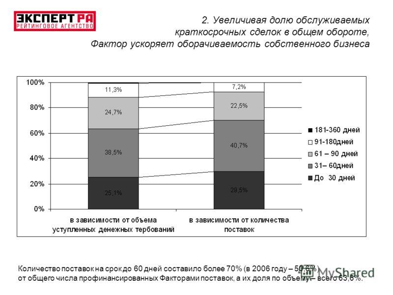 2. Увеличивая долю обслуживаемых краткосрочных сделок в общем обороте, Фактор ускоряет оборачиваемость собственного бизнеса Количество поставок на срок до 60 дней составило более 70% (в 2006 году – 50,6%) от общего числа профинансированных Факторами
