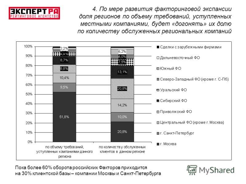 Пока более 60% оборота российских Факторов приходится на 30% клиентской базы – компании Москвы и Санкт-Петербурга 4. По мере развития факторинговой экспансии доля регионов по объему требований, уступленных местными компаниями, будет «догонять» их дол