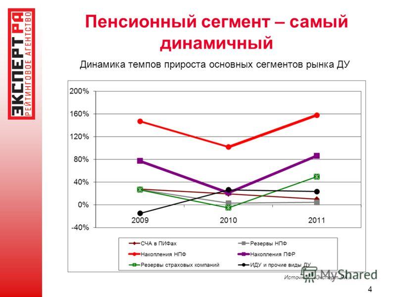 Пенсионный сегмент – самый динамичный Источник: «Эксперт РА» Динамика темпов прироста основных сегментов рынка ДУ 4