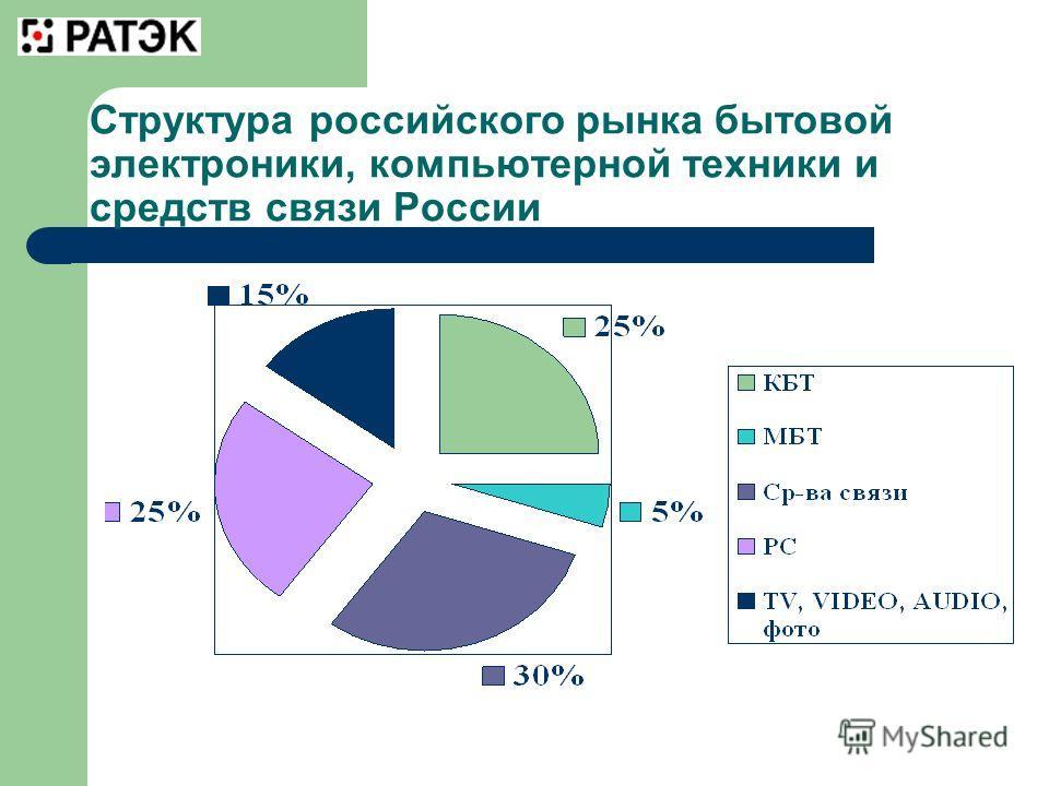 Структура российского рынка бытовой электроники, компьютерной техники и средств связи России
