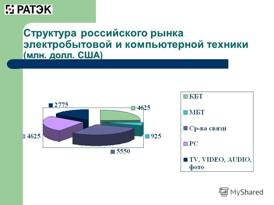 млн. долл. США Структура российского рынка электробытовой и компьютерной техники (млн. долл. США)