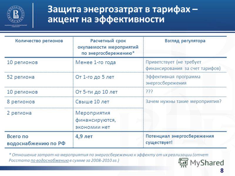 8 Защита энергозатрат в тарифах – акцент на эффективности Количество регионовРасчетный срок окупаемости мероприятий по энергосбережению* Взгляд регулятора 10 регионовМенее 1-го года Приветствует (не требует финансирования за счет тарифов) 52 регионаО