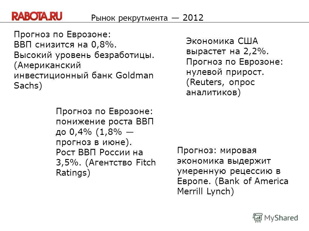 Прогноз по Еврозоне: ВВП снизится на 0,8%. Высокий уровень безработицы. (Американский инвестиционный банк Goldman Sachs) Рынок рекрутмента 2012 Экономика США вырастет на 2,2%. Прогноз по Еврозоне: нулевой прирост. (Reuters, опрос аналитиков) Прогноз