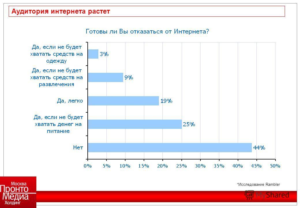 Аудитория интернета растет *Исследование Rambler