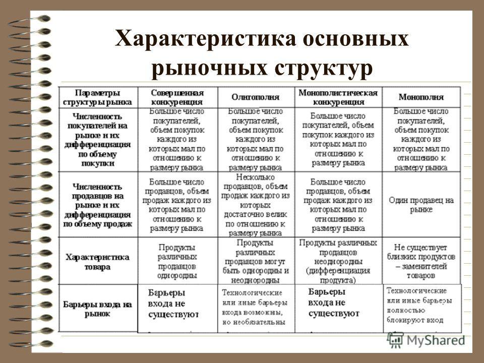 Характеристика основных рыночных структур
