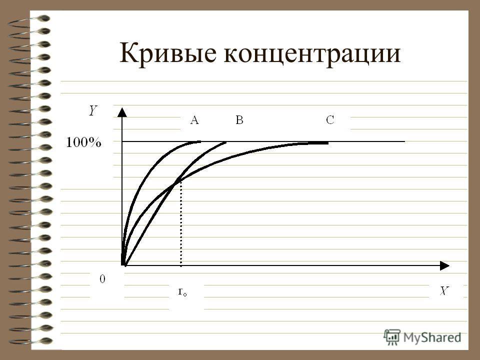 Кривые концентрации