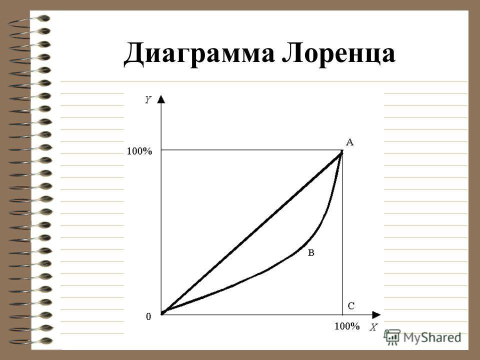 Диаграмма Лоренца