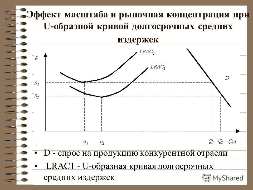 Эффект масштаба и рыночная концентрация при U-образной кривой долгосрочных средних издержек D - спрос на продукцию конкурентной отрасли LRAC1 - U-образная кривая долгосрочных средних издержек