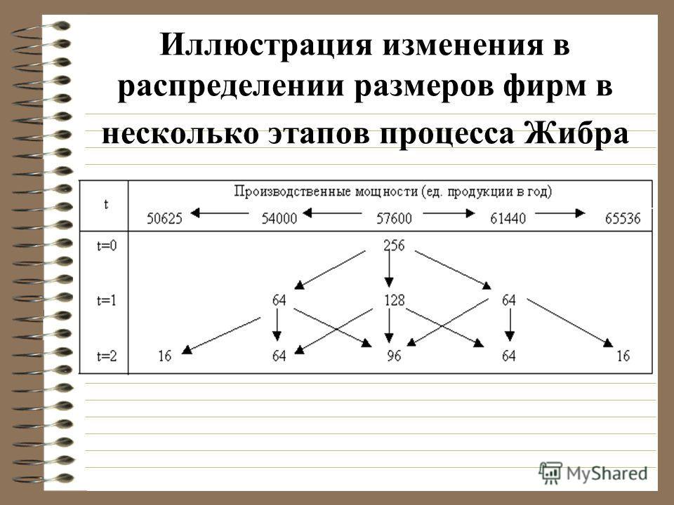 Иллюстрация изменения в распределении размеров фирм в несколько этапов процесса Жибра