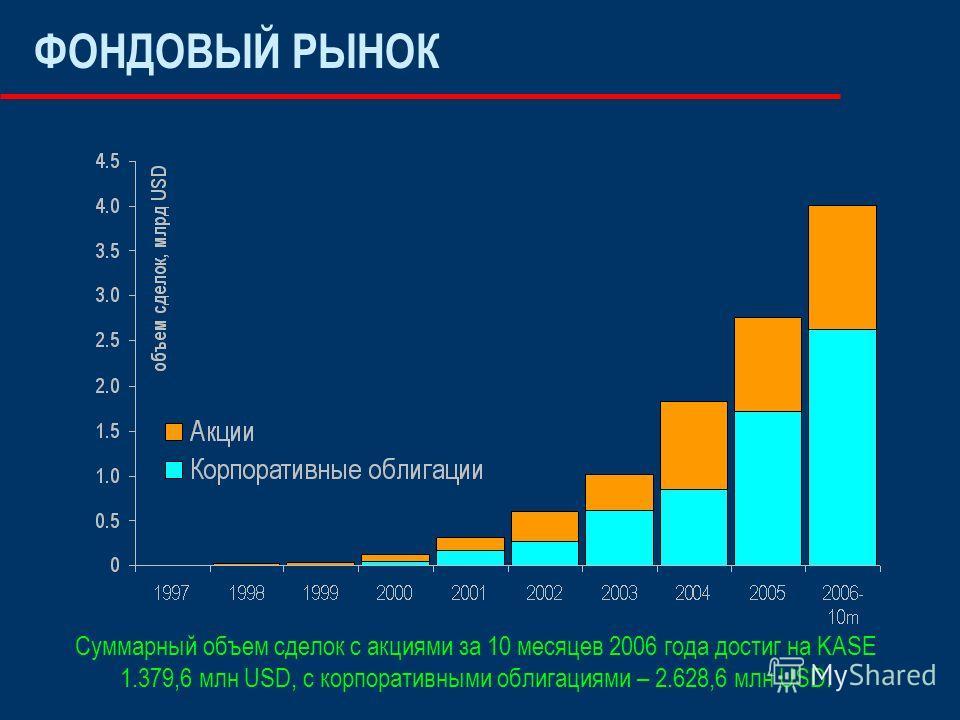 ФОНДОВЫЙ РЫНОК Суммарный объем сделок с акциями за 10 месяцев 2006 года достиг на KASE 1.379,6 млн USD, с корпоративными облигациями – 2.628,6 млн USD.