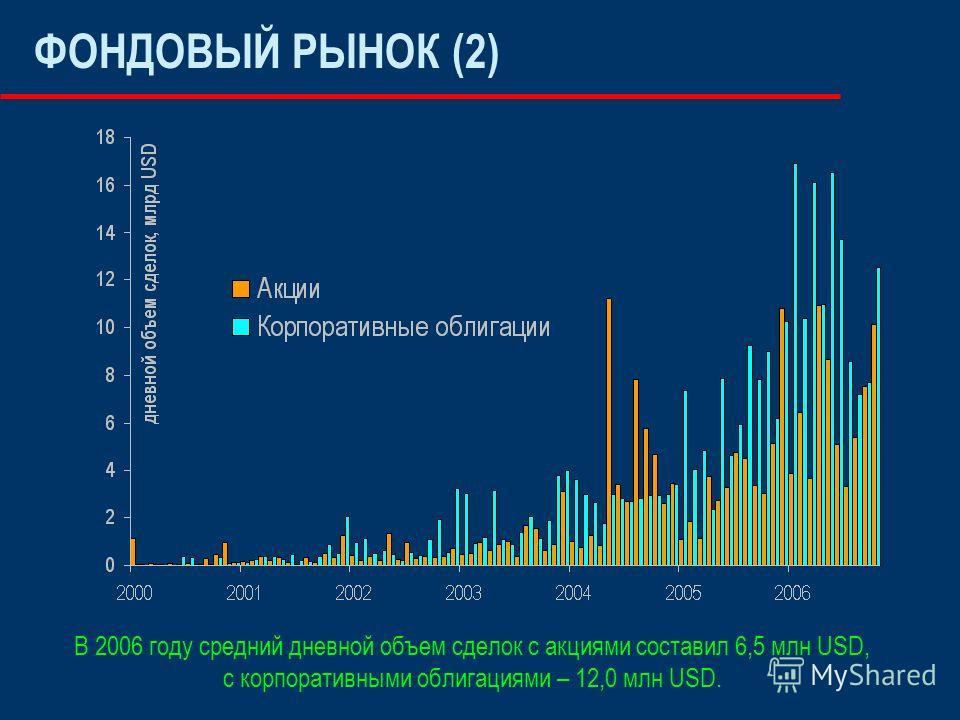 ФОНДОВЫЙ РЫНОК (2) В 2006 году средний дневной объем сделок с акциями составил 6,5 млн USD, с корпоративными облигациями – 12,0 млн USD.