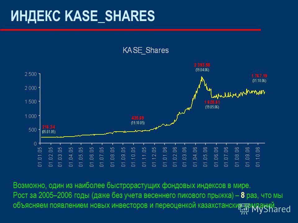 ИНДЕКС KASE_SHARES Возможно, один из наиболее быстрорастущих фондовых индексов в мире. Рост за 2005–2006 годы (даже без учета весеннего пикового прыжка) – 8 раз, что мы объясняем появлением новых инвесторов и переоценкой казахстанских компаний.