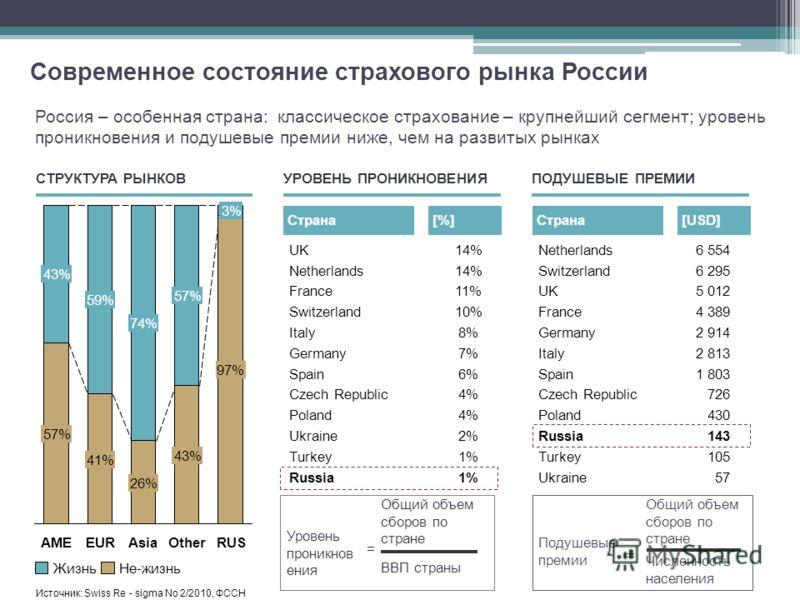 Уровень проникнов ения Общий объем сборов по стране ВВП страны = Россия – особенная страна: классическое страхование – крупнейший сегмент; уровень проникновения и подушевые премии ниже, чем на развитых рынках Источник: Swiss Re - sigma No 2/2010, ФСС