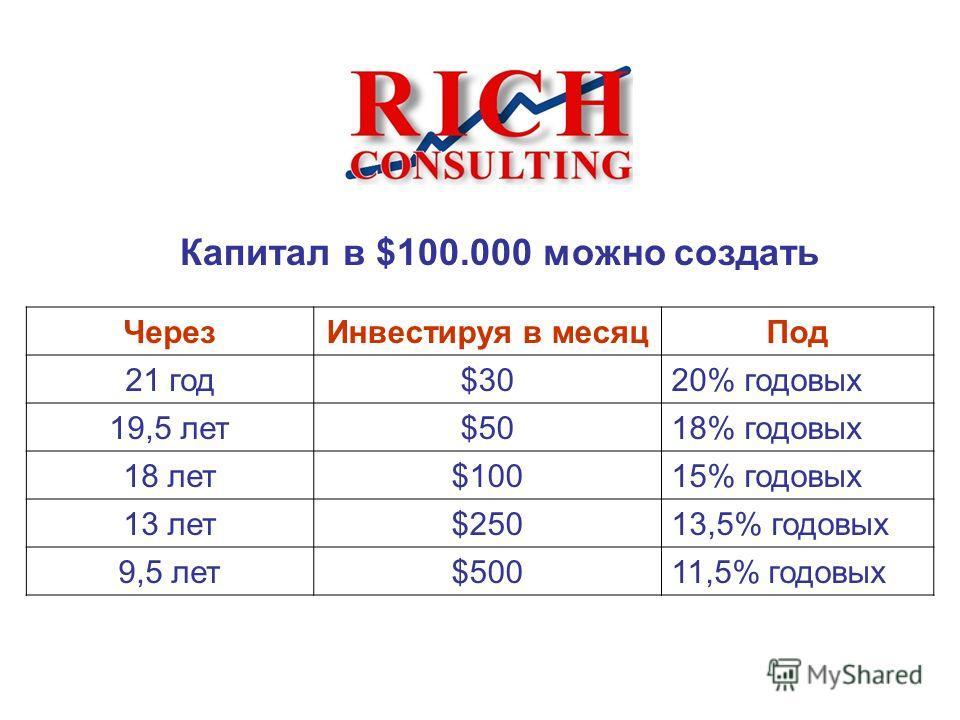 ЧерезИнвестируя в месяцПод 21 год$3020% годовых 19,5 лет$5018% годовых 18 лет$10015% годовых 13 лет$25013,5% годовых 9,5 лет$50011,5% годовых Капитал в $100.000 можно создать