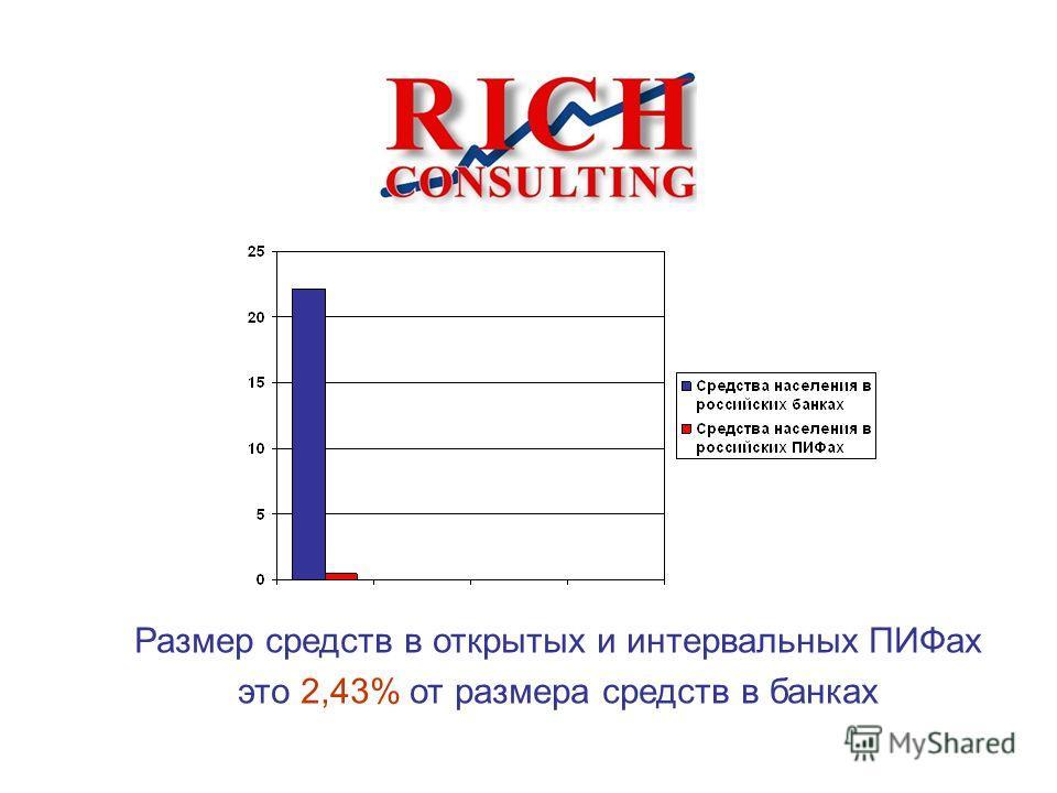 Размер средств в открытых и интервальных ПИФах это 2,43% от размера средств в банках