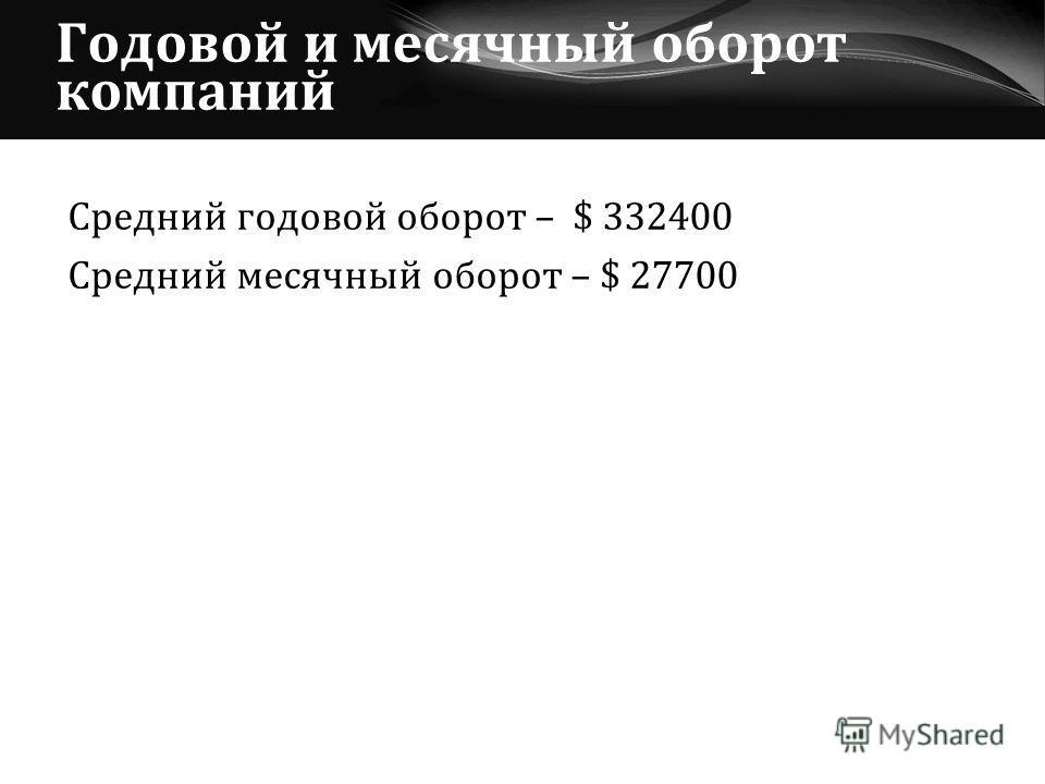 Годовой и месячный оборот компаний Средний годовой оборот – $ 332400 Средний месячный оборот – $ 27700