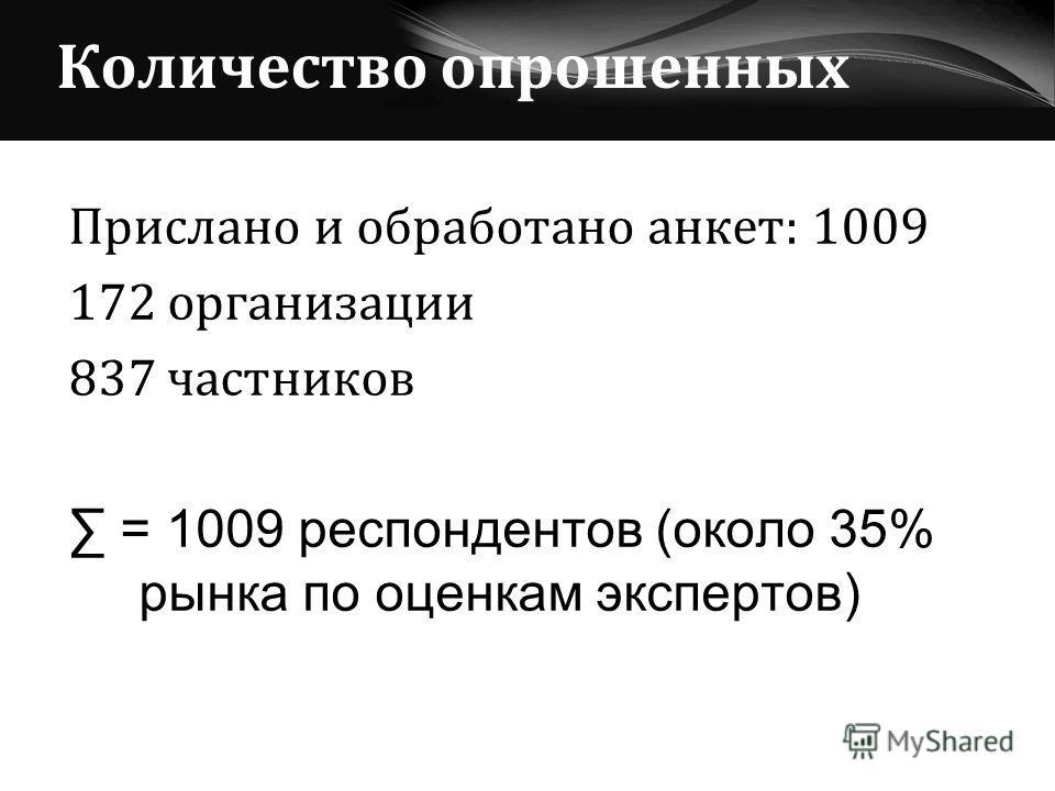 Количество опрошенных Прислано и обработано анкет: 1009 172 организации 837 частников = 1009 респондентов (около 35% рынка по оценкам экспертов)