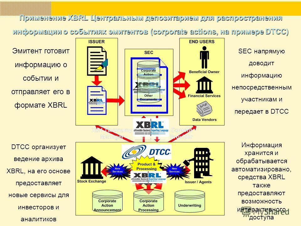 12 SEC напрямую доводит информацию непосредственным участникам и передает в DTCC Эмитент готовит информацию о событии и отправляет его в формате XBRL Информация хранится и обрабатывается автоматизировано, средства XBRL также предоставляют возможность
